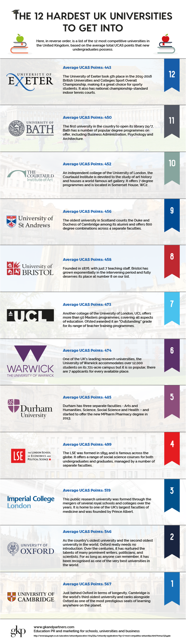 the 12 hardest uk universities to get into the money guy top 12 competitive unis copy 2 png